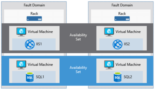 Understanding Azure Availability sets