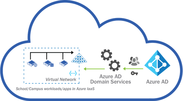 Creating managed Azure AD  Domain Services in Azure and adding a machine to that domain